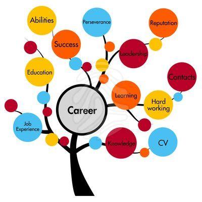 Careers in creative writing major